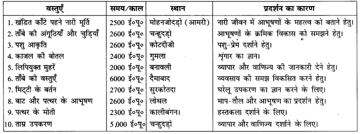 NCERT Solutions for Class 12 History Chapter 1 (Hindi Medium) 1