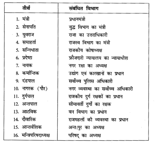 NCERT Solutions for Class 12 History Chapter 2 (Hindi Medium) 3