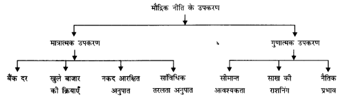 NCERT Solutions for Class 12 Macroeconomics Chapter 3 Money and Banking (Hindi Medium) 12