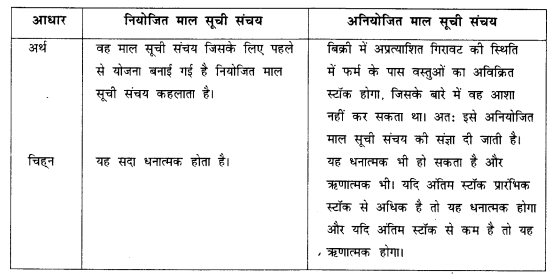 NCERT Solutions for Class 12 Macroeconomics Chapter 2 National Income Accounting (Hindi Medium) 4