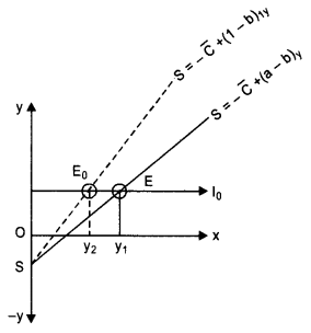 NCERT Solutions for Class 12 Macroeconomics Chapter 4 Income Determination (Hindi Medium) 6