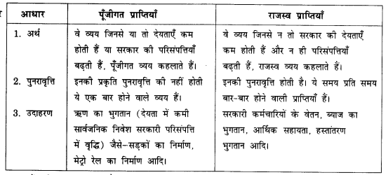 NCERT Solutions for Class 12 Macroeconomics Chapter 5 Government Budget and Economy (Hindi Medium) saq 6