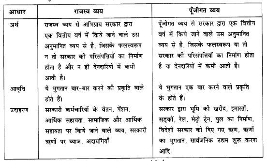 NCERT Solutions for Class 12 Macroeconomics Chapter 5 Government Budget and Economy (Hindi Medium) saq 15