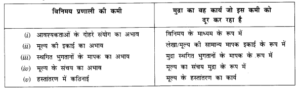 NCERT Solutions for Class 12 Macroeconomics Chapter 3 Money and Banking (Hindi Medium) 2.1