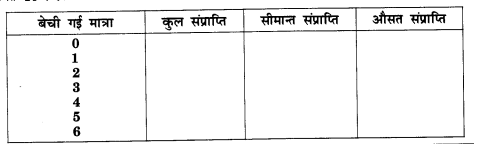 NCERT Solutions for Class 12 Microeconomics Chapter 4 Theory of Firm Under Perfect Competition (Hindi Medium) 19