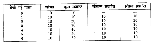 NCERT Solutions for Class 12 Microeconomics Chapter 4 Theory of Firm Under Perfect Competition (Hindi Medium) 19.1