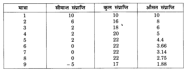 NCERT Solutions for Class 12 Microeconomics Chapter 6 Non Competitive Markets (Hindi Medium) 2.1
