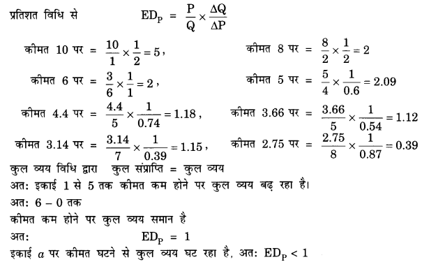 NCERT Solutions for Class 12 Microeconomics Chapter 6 Non Competitive Markets (Hindi Medium) 2.2
