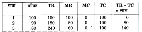 NCERT Solutions for Class 12 Microeconomics Chapter 6 Non Competitive Markets (Hindi Medium) 4.1