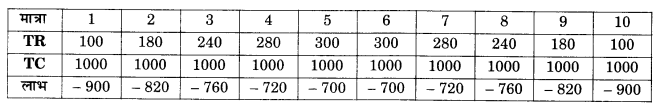 NCERT Solutions for Class 12 Microeconomics Chapter 6 Non Competitive Markets (Hindi Medium) 4.3