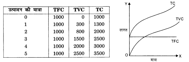 NCERT Solutions for Class 12 Microeconomics Chapter 3 Production and Costs (Hindi Medium) 13