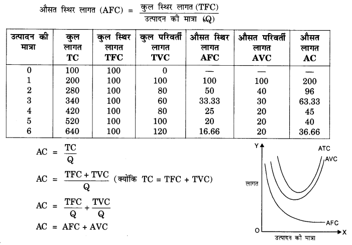 NCERT Solutions for Class 12 Microeconomics Chapter 3 Production and Costs (Hindi Medium) 14.1