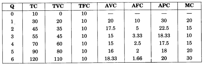 NCERT Solutions for Class 12 Microeconomics Chapter 3 Production and Costs (Hindi Medium) 25.1