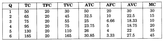 NCERT Solutions for Class 12 Microeconomics Chapter 4 Theory of Firm Under Perfect Competition (Hindi Medium) 10