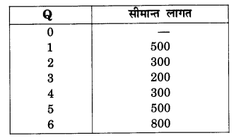 NCERT Solutions for Class 12 Microeconomics Chapter 3 Production and Costs (Hindi Medium) 27