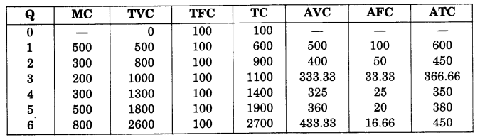 NCERT Solutions for Class 12 Microeconomics Chapter 3 Production and Costs (Hindi Medium) 27.1