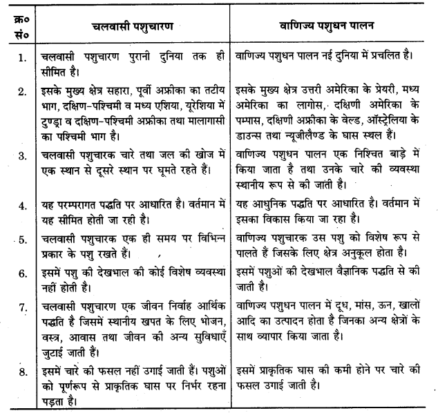UP Board Solutions for Class 12 Geography Chapter 5 Primary Activities 1