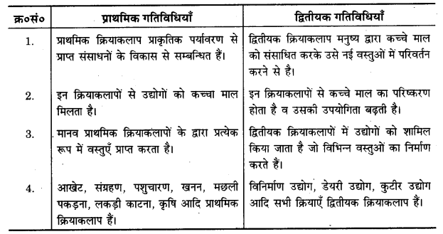 UP Board Solutions for Class 12 Geography Chapter 6 Secondary Activities 1