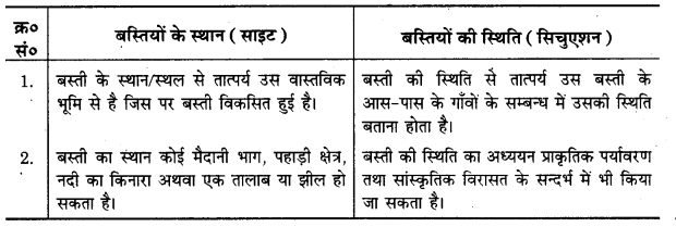 UP Board Solutions for Class 12 Geography Chapter 10 Human Settlements 1