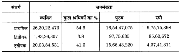 UP Board Solutions for Class 12 Geography Chapter 1 Population Distribution, Density, Growth and Composition 2