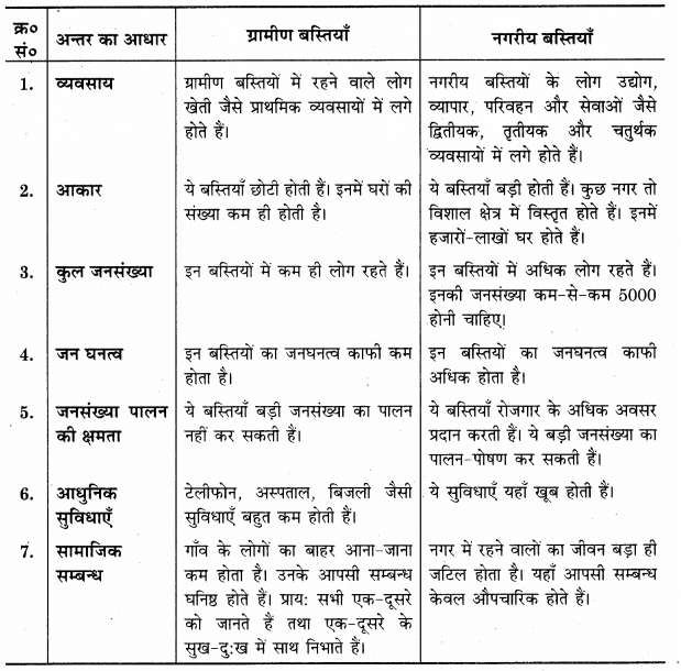 UP Board Solutions for Class 12 Geography Chapter 4 Human Settlements 2