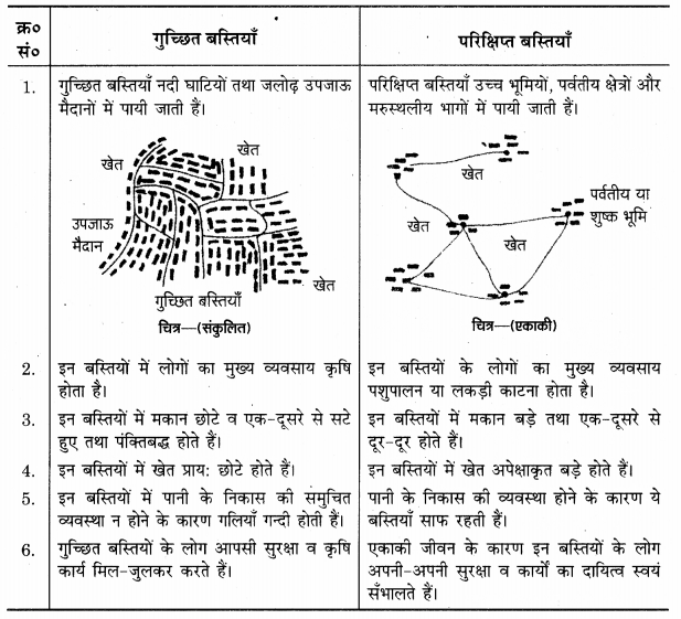 UP Board Solutions for Class 12 Geography Chapter 4 Human Settlements 3