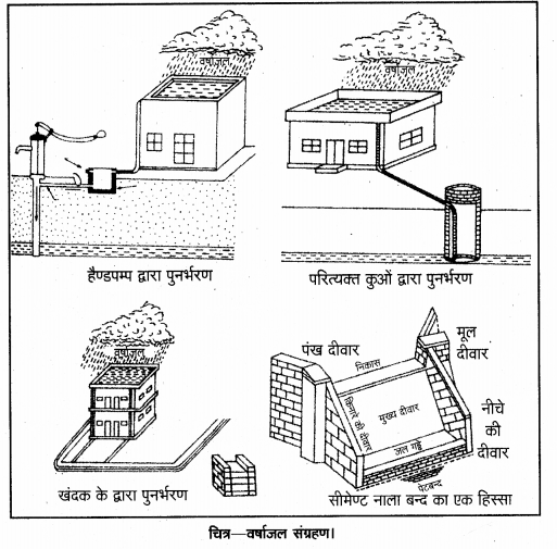 UP Board Solutions for Class 12 Geography Chapter 6 Water Resources 3