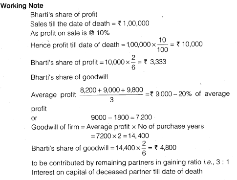 NCERT Solutions for Class 12 Accountancy Chapter 4 Reconstitution of a Partnership Firm – Retirement Death of a Partner Numerical Questions Q13.4