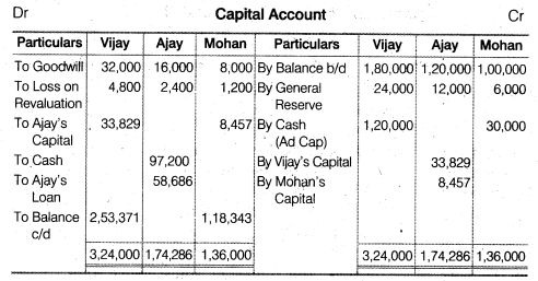 NCERT Solutions for Class 12 Accountancy Chapter 4 Reconstitution of a Partnership Firm – Retirement Death of a Partner Do it Yourself II Q2.1