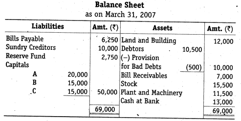 NCERT Solutions for Class 12 Accountancy Chapter 4 Reconstitution of a Partnership Firm – Retirement Death of a Partner Do it Yourself III Q1.1