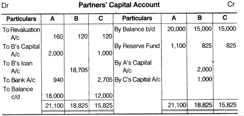 NCERT Solutions for Class 12 Accountancy Chapter 4 Reconstitution of a Partnership Firm – Retirement Death of a Partner Do it Yourself III Q1.2