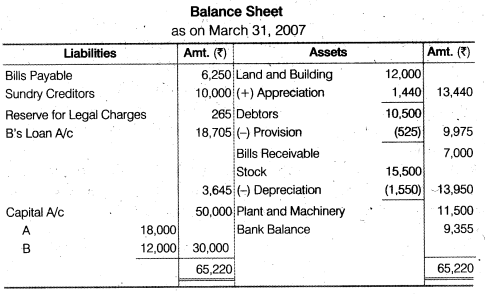 NCERT Solutions for Class 12 Accountancy Chapter 4 Reconstitution of a Partnership Firm – Retirement Death of a Partner Do it Yourself III Q1.3