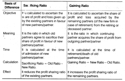 NCERT Solutions for Class 12 Accountancy Chapter 4 Reconstitution of a Partnership Firm – Retirement Death of a Partner SAQ Q3