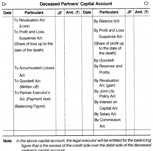 NCERT Solutions for Class 12 Accountancy Chapter 4 Reconstitution of a Partnership Firm – Retirement Death of a Partner LAQ Q2