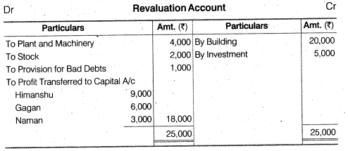 NCERT Solutions for Class 12 Accountancy Chapter 4 Reconstitution of a Partnership Firm – Retirement Death of a Partner Numerical Questions Q3