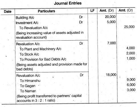 NCERT Solutions for Class 12 Accountancy Chapter 4 Reconstitution of a Partnership Firm – Retirement Death of a Partner Numerical Questions Q3.1