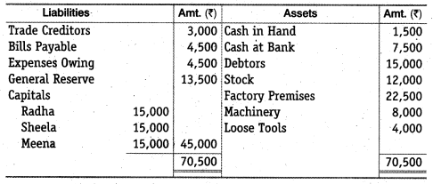 NCERT Solutions for Class 12 Accountancy Chapter 4 Reconstitution of a Partnership Firm – Retirement Death of a Partner Numerical Questions Q6