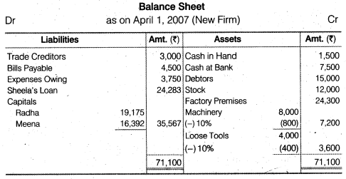 NCERT Solutions for Class 12 Accountancy Chapter 4 Reconstitution of a Partnership Firm – Retirement Death of a Partner Numerical Questions Q6.3