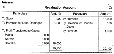 NCERT Solutions for Class 12 Accountancy Chapter 4 Reconstitution of a Partnership Firm – Retirement Death of a Partner Numerical Questions Q7.1
