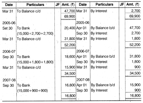 NCERT Solutions for Class 12 Accountancy Chapter 4 Reconstitution of a Partnership Firm – Retirement Death of a Partner Numerical Questions Q8.3