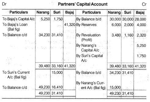 NCERT Solutions for Class 12 Accountancy Chapter 4 Reconstitution of a Partnership Firm – Retirement Death of a Partner Numerical Questions Q10.2