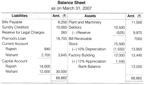 NCERT Solutions for Class 12 Accountancy Chapter 4 Reconstitution of a Partnership Firm – Retirement Death of a Partner Numerical Questions Q11.3