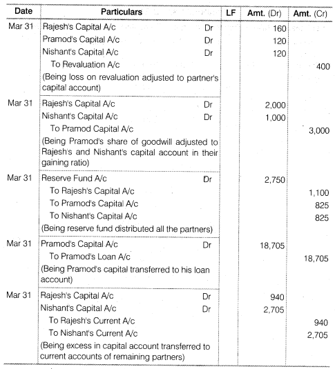 NCERT Solutions for Class 12 Accountancy Chapter 4 Reconstitution of a Partnership Firm – Retirement Death of a Partner Numerical Questions Q11.5