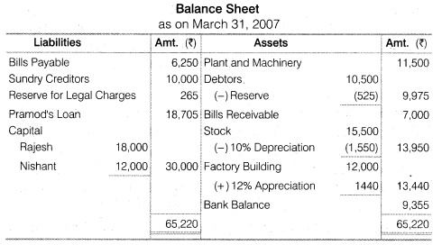NCERT Solutions for Class 12 Accountancy Chapter 4 Reconstitution of a Partnership Firm – Retirement Death of a Partner Numerical Questions Q11.8