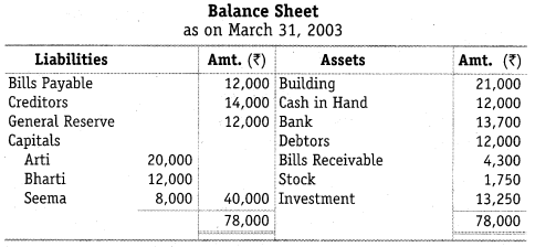 NCERT Solutions for Class 12 Accountancy Chapter 4 Reconstitution of a Partnership Firm – Retirement Death of a Partner Numerical Questions Q13