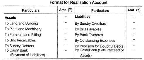 NCERT Solutions for Class 12 Accountancy Chapter 5 Dissolution of Partnership Firm LAQ Q2
