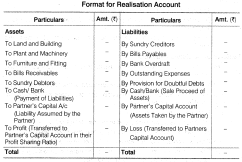 NCERT Solutions for Class 12 Accountancy Chapter 5 Dissolution of Partnership Firm LAQ Q3