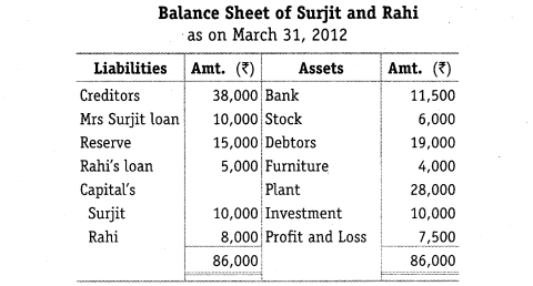 NCERT Solutions for Class 12 Accountancy Chapter 5 Dissolution of Partnership Firm Numerical Questions Q13
