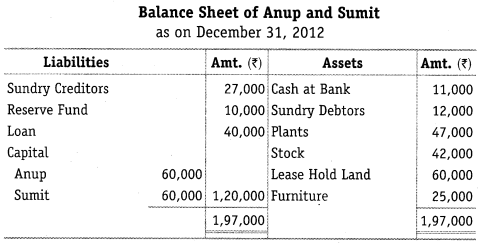 NCERT Solutions for Class 12 Accountancy Chapter 5 Dissolution of Partnership Firm Numerical Questions Q15