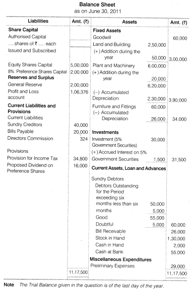 NCERT Solutions for Class 12 Accountancy Part II Chapter 3 Financial Statements of a Company Numerical Questions Q2.2